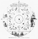 Heydon´s New Astrology. This 1785 diagram is the frontispiece to the 1786 London edition of ´A New Astrology´ by the English author Christopher Heydon...