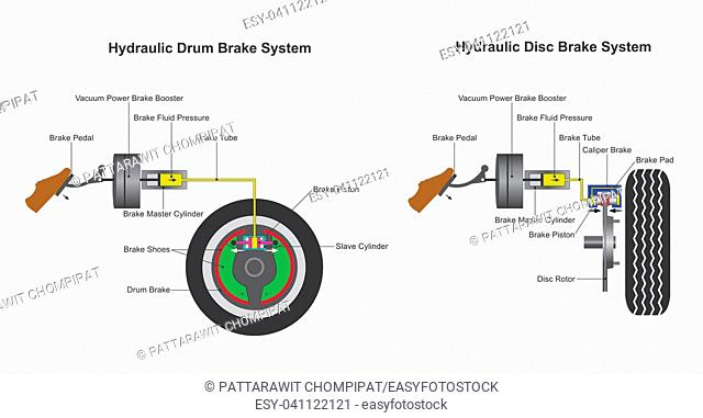 hydraulic brake system, when the brake pedal is pressed, a pushrod exerts force on the piston(s) in the master cylinder, causing fluid from the brake fluid...