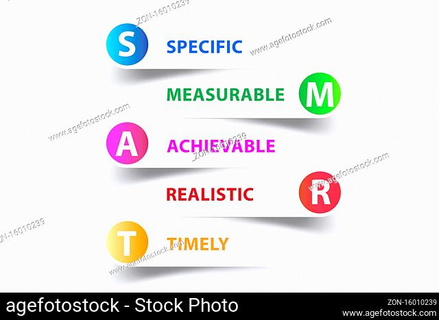 Concept of SMART objectives in the performance management