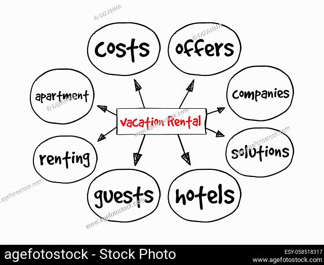 Vacation Rental mind map, concept for presentations and reports
