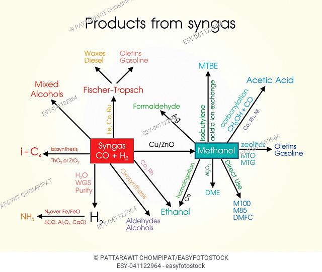 Syngas, or synthesis gas, is a fuel gas mixture consisting primarily of hydrogen, carbon monoxide, and very often some carbon dioxide