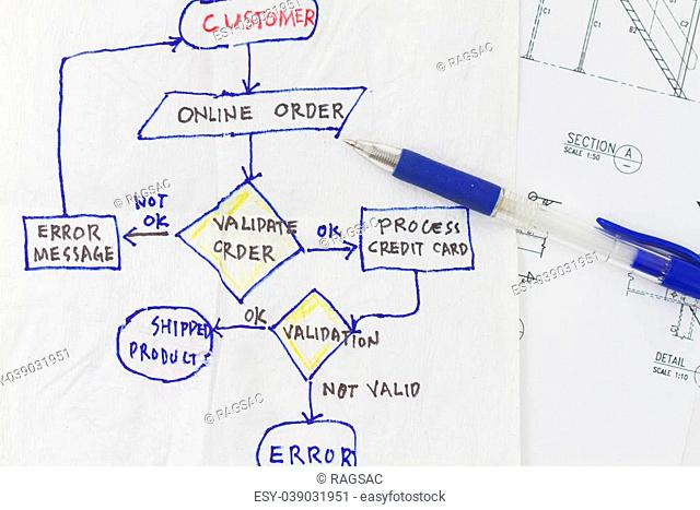 Flowchart diagram of validation of a customer request sketch on napkin