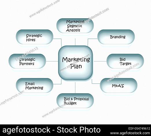 flowchart of marketing strategy diagram