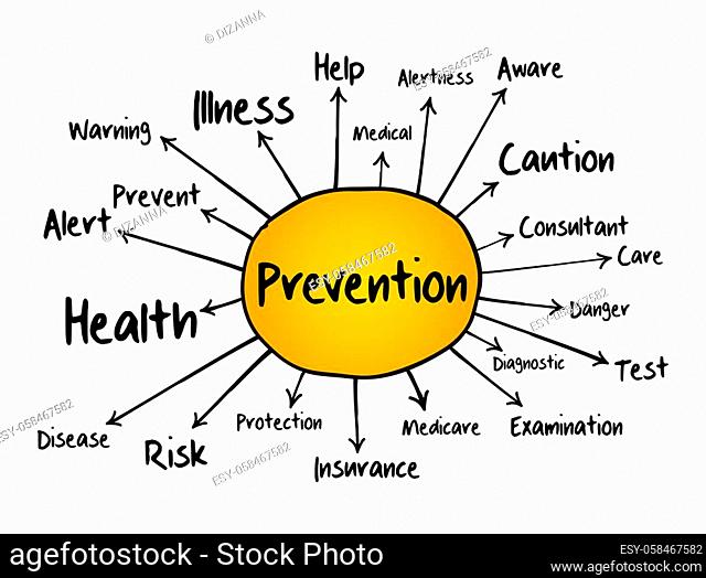 Prevention mind map flowchart, concept for presentations and reports