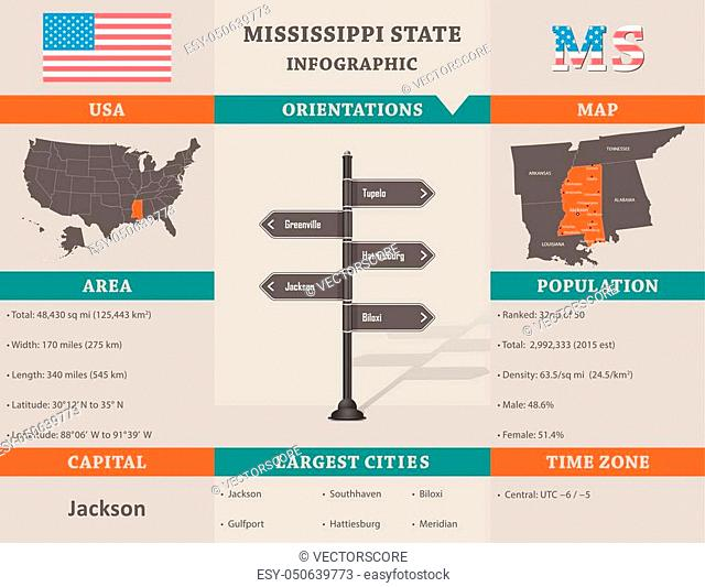 USA - Mississippi state infographic template