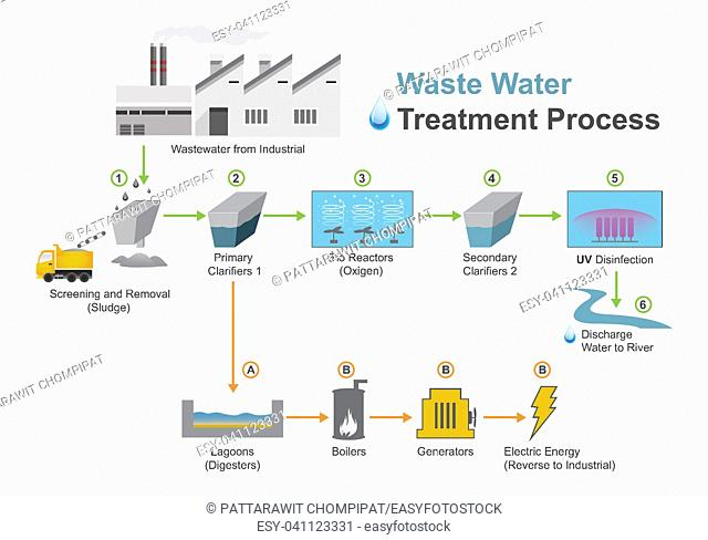 Wastewater treatment is a process used to convert wastewater which is water no longer needed or suitable for its most recent use into an effluent that can be...