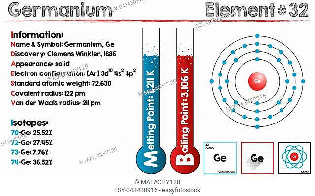 Large and detailed infographic of the element of Germanium