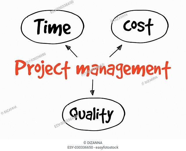 Project management, time cost quality mind map flowchart business concept for presentations and reports