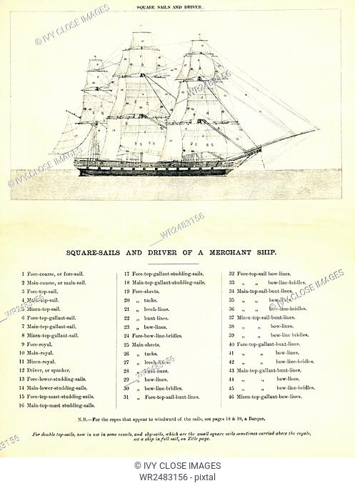 This 19th-century drawing shows the Squaresails and driver of a merchant ship. It also has double top-sails and sky-sails