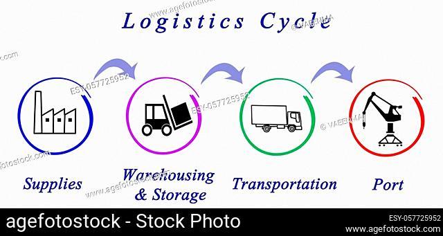 Logistics Cycle