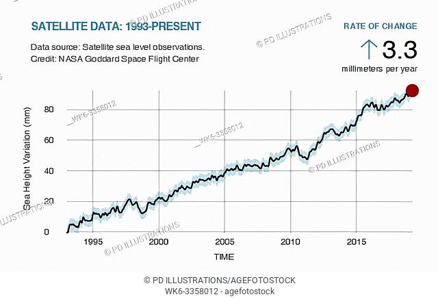 Sea Level. LATEST MEASUREMENT: March 2019. Sea level rise is caused primarily by two factors related to global warming: the added water from melting ice sheets...