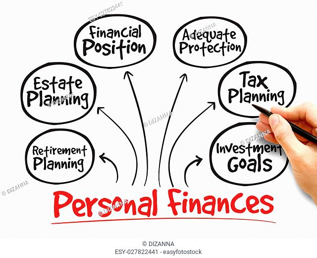 Personal finances strategy mind map, business concept
