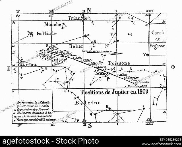 Movement and position of Jupiter, vintage engraved illustration. Magasin Pittoresque 1869