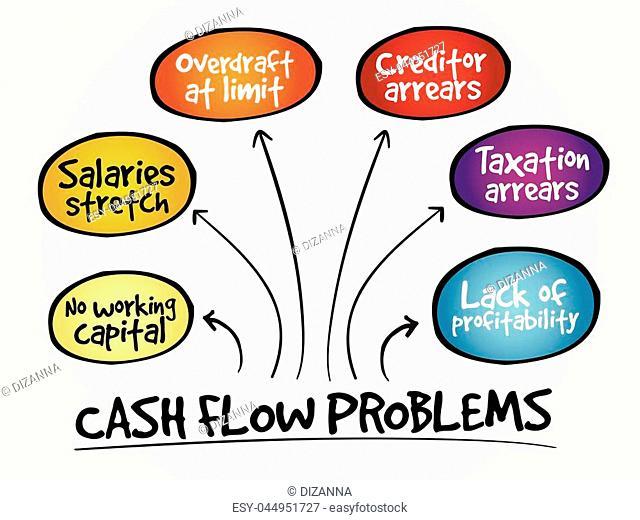 Cash flow problems, strategy mind map, business concept