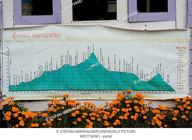 Nepal, Western Region, Dharapani, On the Annapurna Circuit - Day 3 - From Dharapani to Chame - Elevation map of Annapurna Circuit in Dharapani